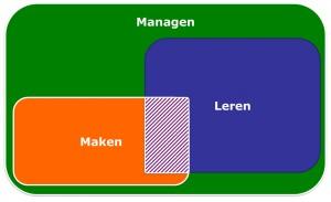leren_maken_managen