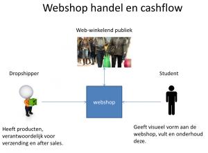 Opzet webshop